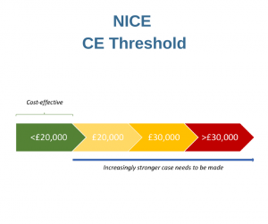 NICE-CE-Threshold-300x251